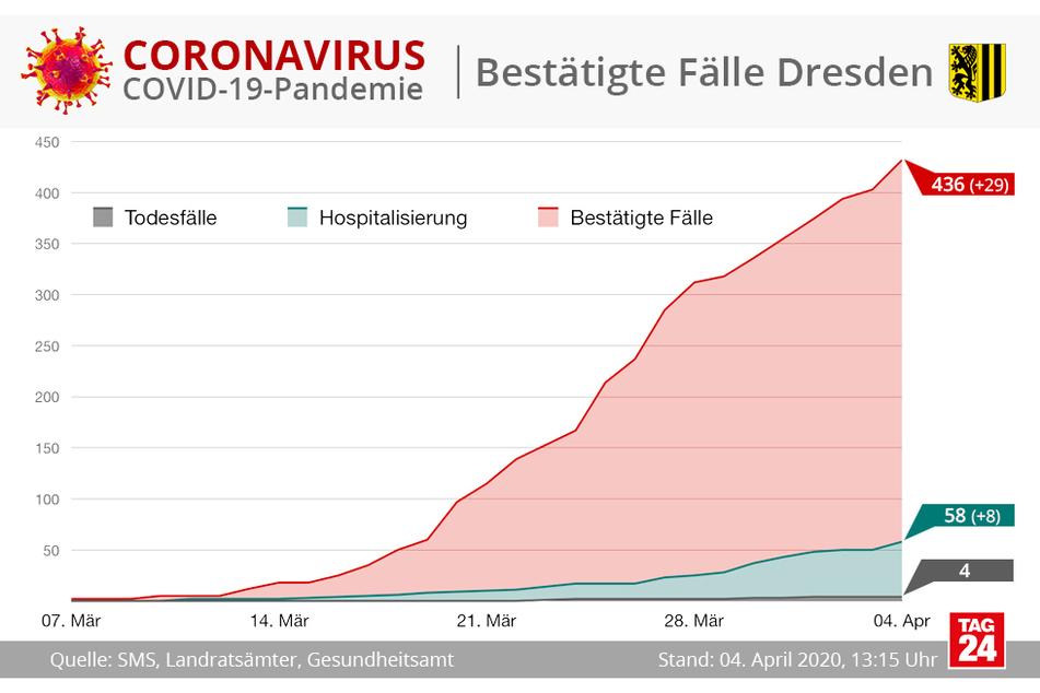 Die aktuellen Fallzahlen aus Dresden