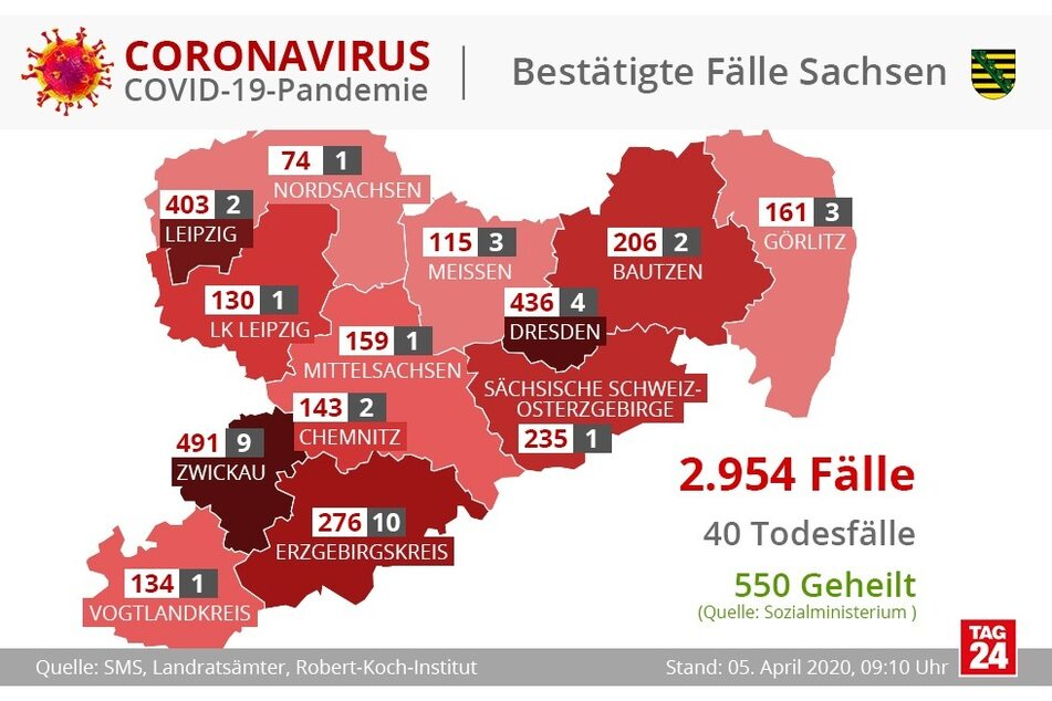 In Sachsen gibt es 2954 bestätigte Fälle.