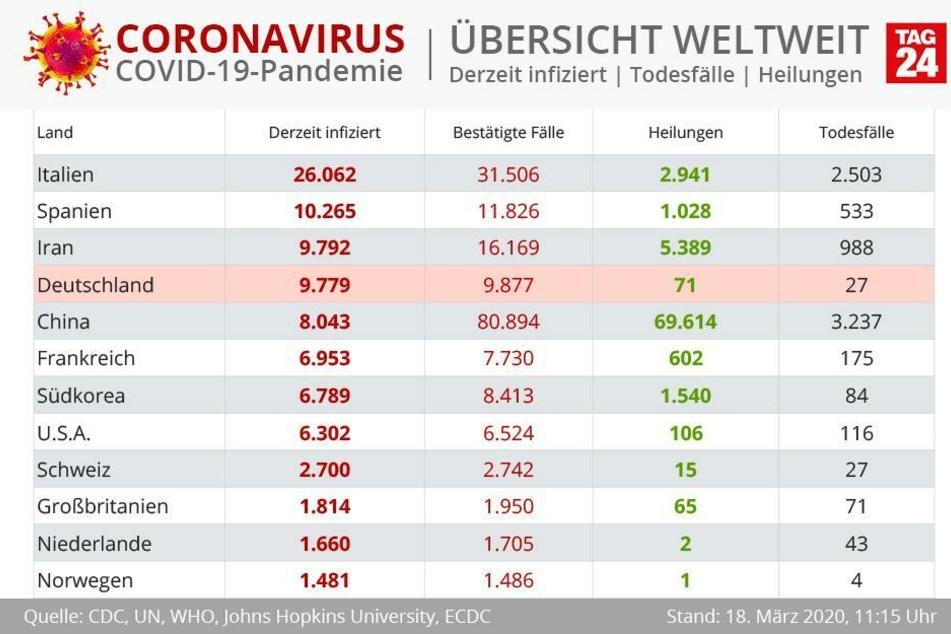 Die Zahlen der derzeit Infizierten weltweit. Deutschland steht dabei sogar vor China.