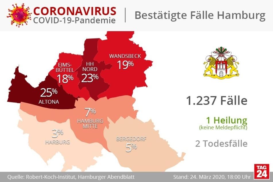 So sieht die Verteilung der Corona-Infizierten in Hamburg aus.
