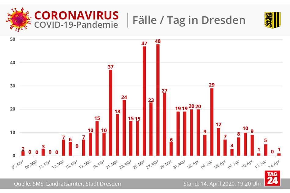 In den letzten Tagen stagnierte die Zahl der neuen Infizierten leicht.