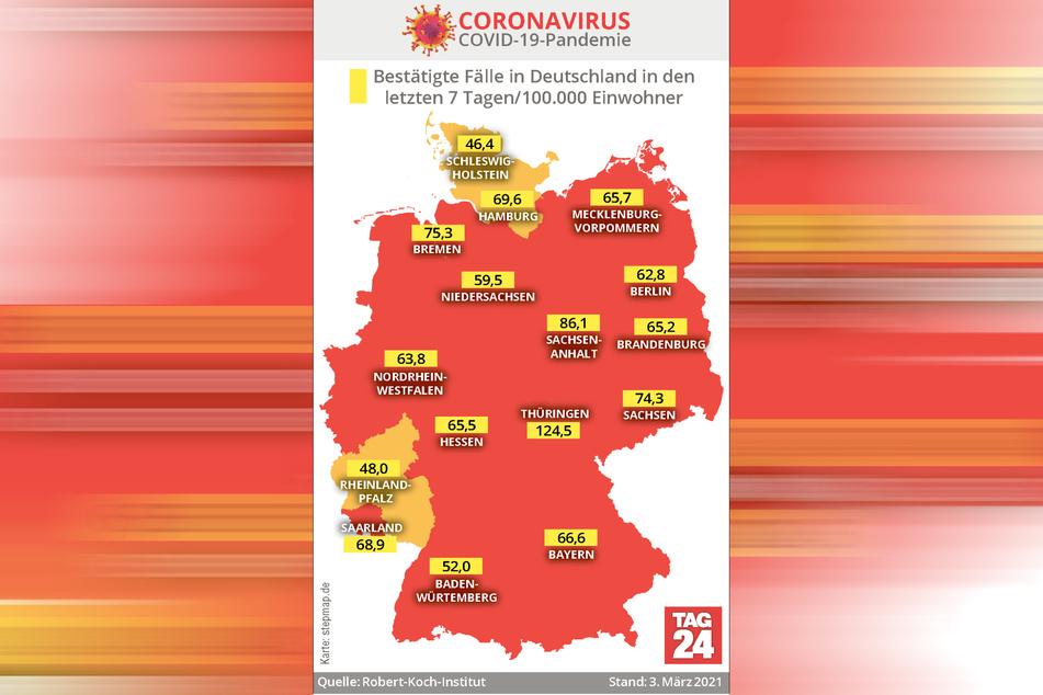 Zurzeit weist Thüringen mit 124,5 die mit Abstand höchste Sieben-Tage-Inzidenz in Deutschland auf.