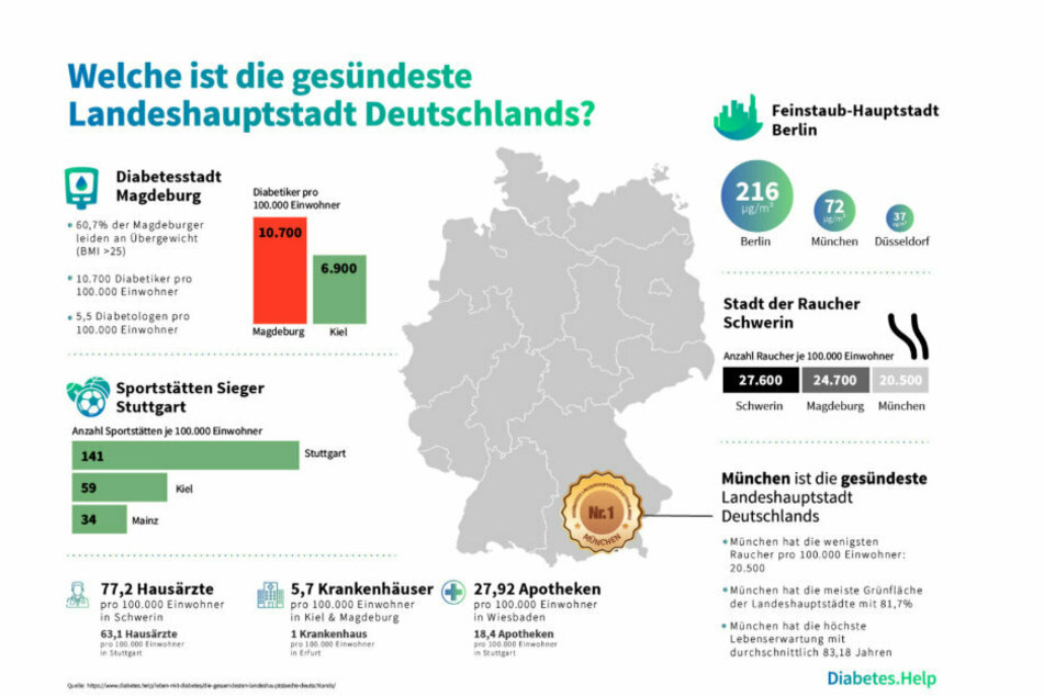 Die Studie zeigt: München ist die gesündeste Landeshauptstadt!