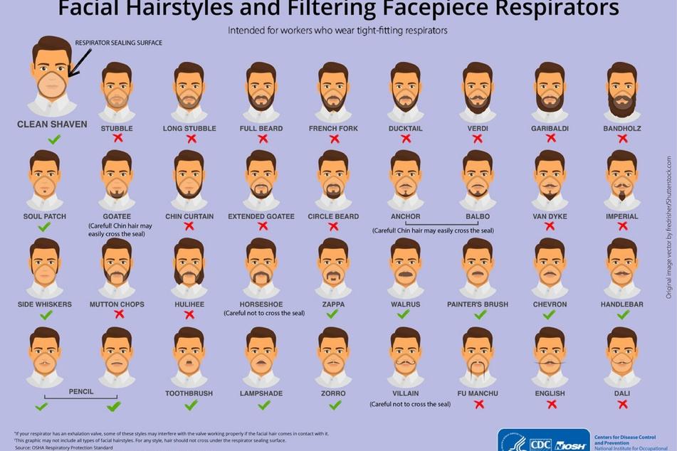 Auf dieser Grafik sieht man deutlich, welche Bartstylings mit Atemschutzmasken kompatibel sind und welche nicht.