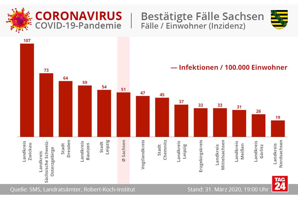 So viele Infizierte gibt es je 100.000 Einwohner.