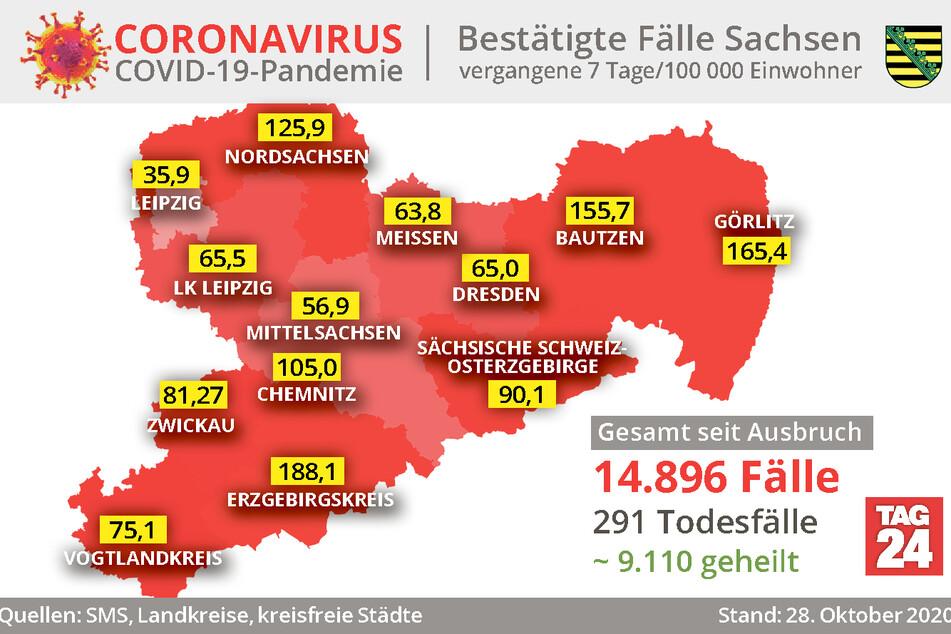 Graphisch dargestellt sind die Corona-Fälle in Sachsen und die 7-Tage-Inzidenz.
