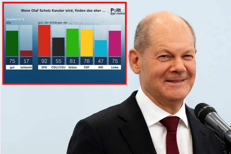 ZDF-Politbarometer: So viele Deutsche wollen jetzt Olaf Scholz als Kanzler
