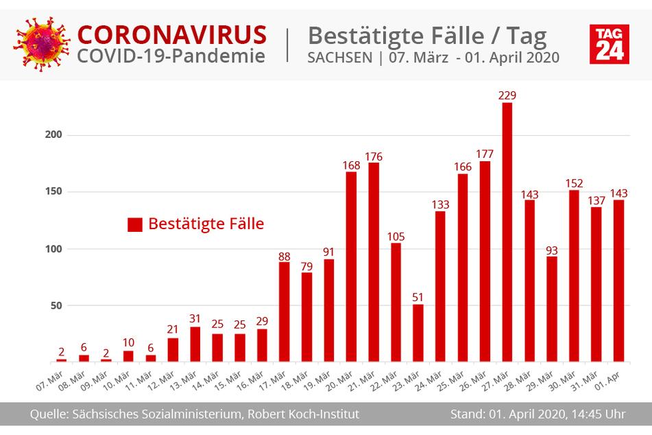 Die bestätigten Fälle pro Tag in Sachsen.