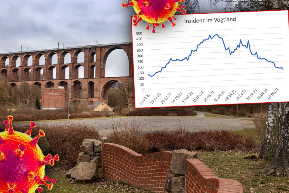 Das Vogtland entwickelte sich im März zum bundesweiten Corona-Hotspot. Nun fallen die Zahlen wieder extrem.