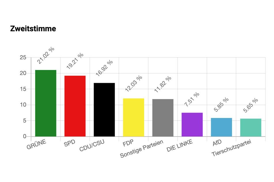 Bundesweit sind vor allem die Grünen beliebt bei den U18-Wählern.