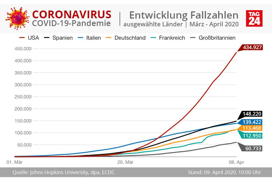 Die Entwicklung der Fallzahlen nach Ländern.
