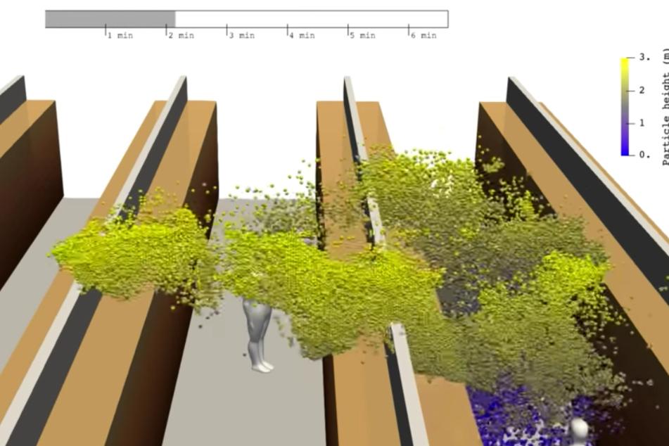Simulationsvideo zeigt, wie schnell sich Corona in Räumen verbreitet