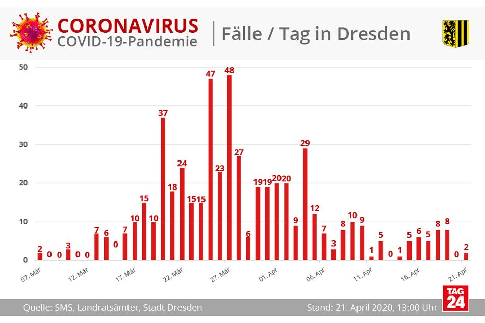 Am Dienstag wurden zwei Neuinfektionen gemeldet.