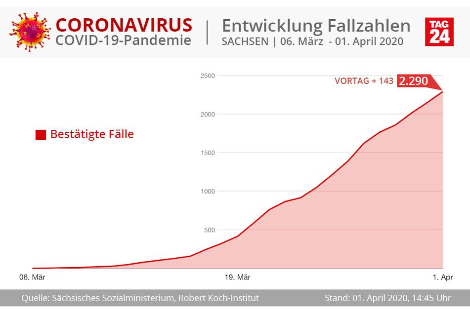 Die Kurve der bestätigten Corona-Fälle steigt in Sachsen weiter an.