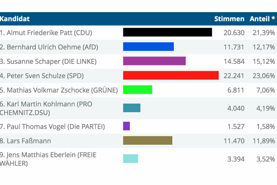 Das vorläufige Endergebnis der Wahl am 20. September.