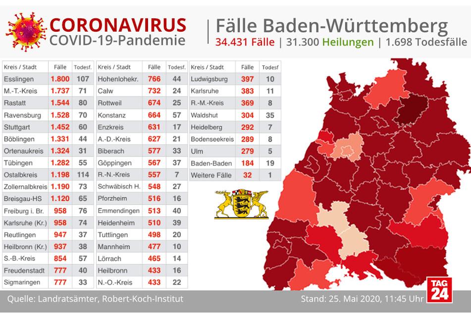 Die aktuellen Corona-Fallzahlen für Baden-Württemberg.