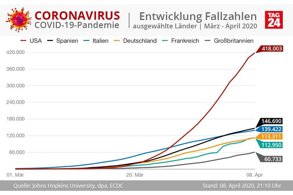 Weltweit an der Spitze der bestätigten COVID-19-Infektionen sind die USA. Es gibt es bereits über 400.000 Corona-Fälle.