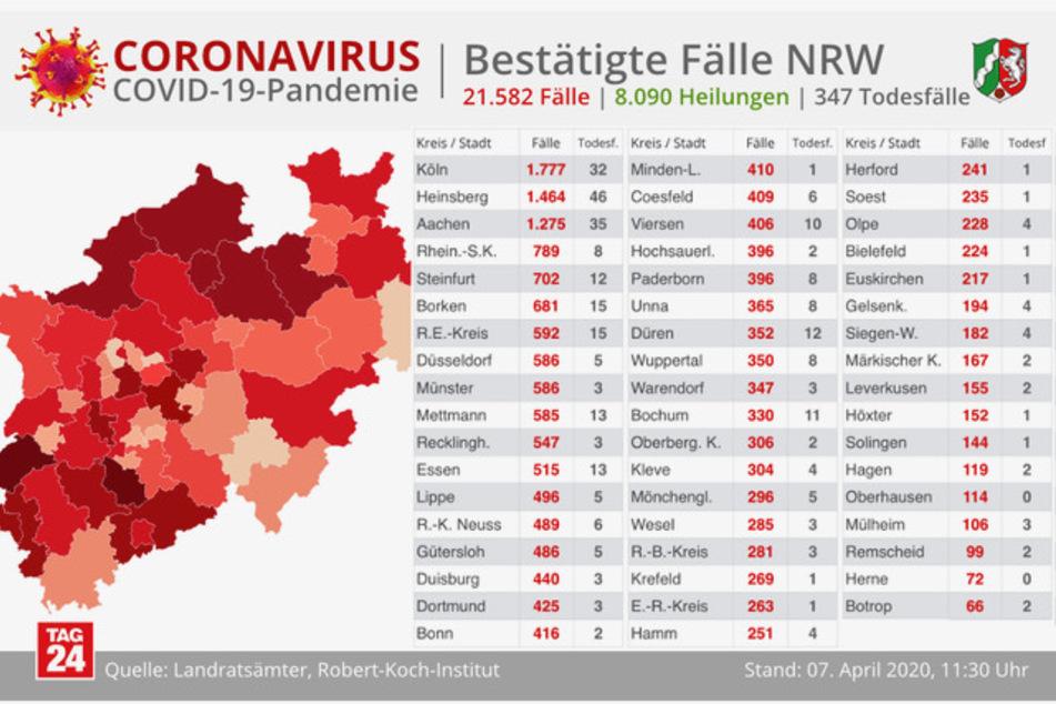 Coronavirus in NRW: Die Fallzahlen in den Städten und Kreisen