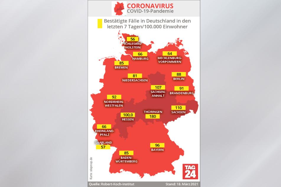 Thüringen weist mit 180 nach wie vor die mit Abstand höchste Sieben-Tage-Inzidenz in Deutschland auf.