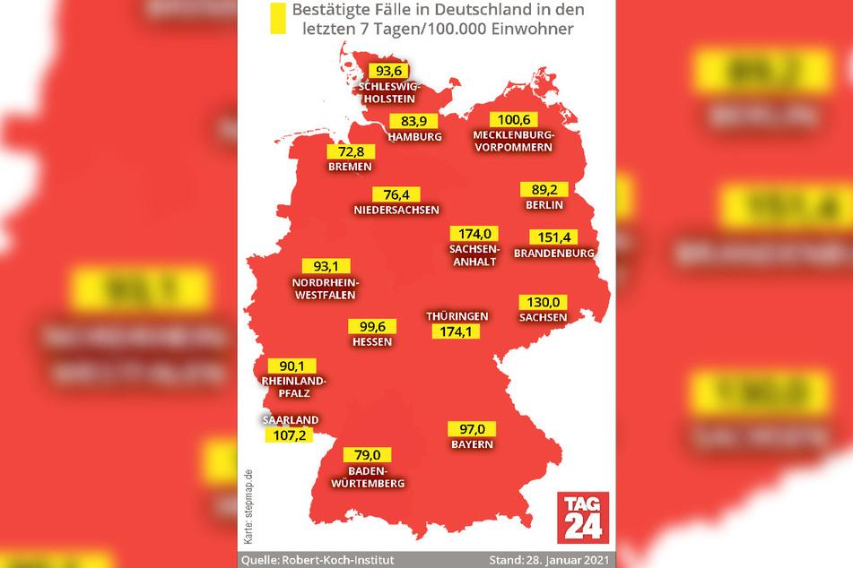 Thüringen und Sachsen-Anhalt weisen mit 174,1 beziehungsweise 174,0 die derzeit höchsten 7-Tage-Inzidenzen in Deutschland auf.