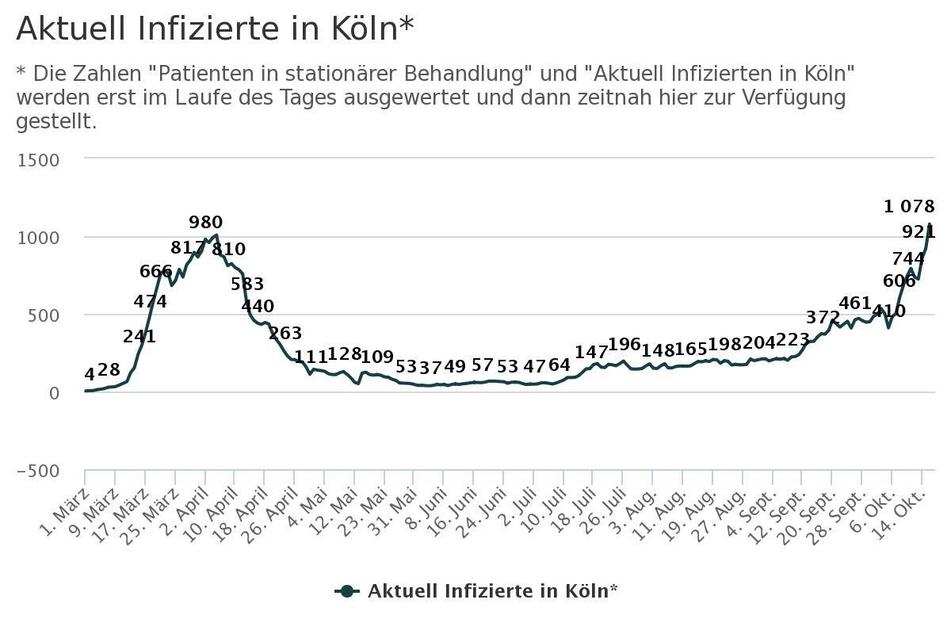Die Zahl der nachgewiesenen Corona-Infizierten in Köln steigt an.