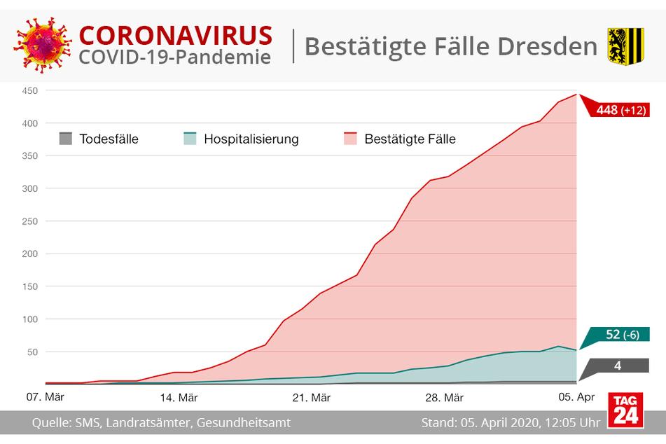 Im Vergleich zu Samstag sind 12 Fälle in Dresden hinzugekommen.