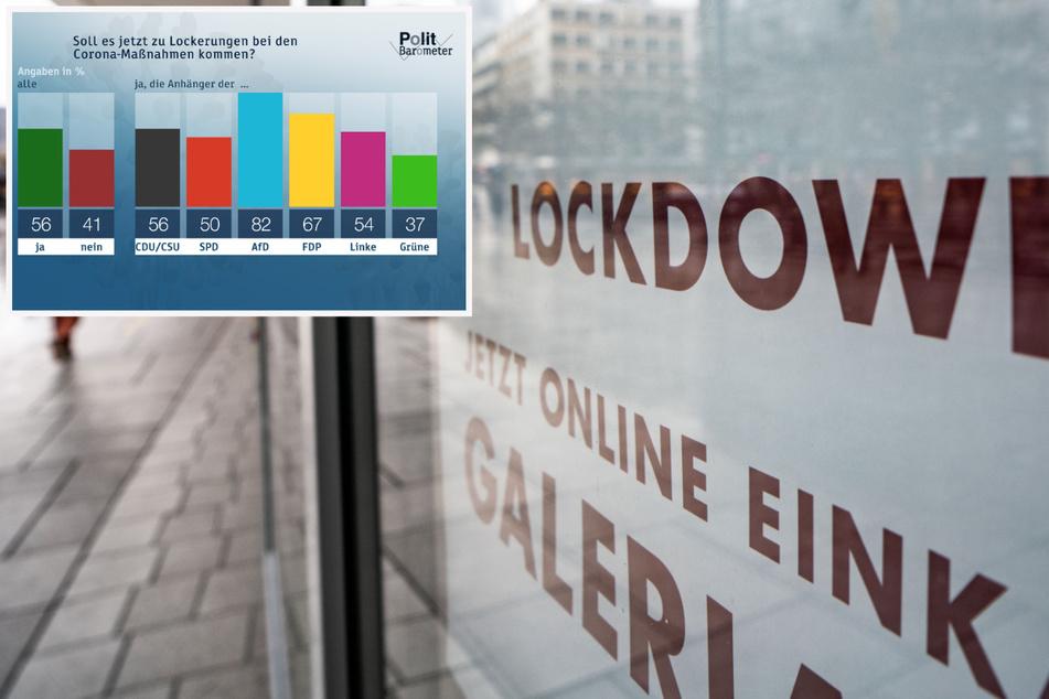 Polit-Barometer: So viele Deutsche sind für Lockdown-Lockerungen