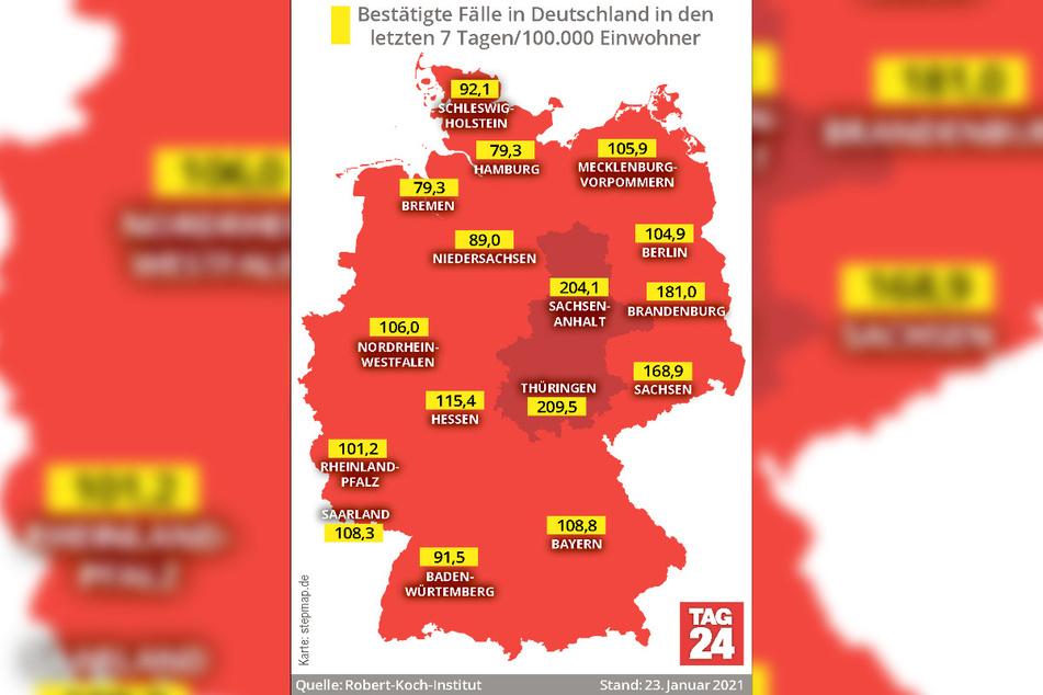 Unter allen deutschen Bundesländern weist Thüringen derzeit mit 209,5 die höchste 7-Tage-Inzidenz auf.