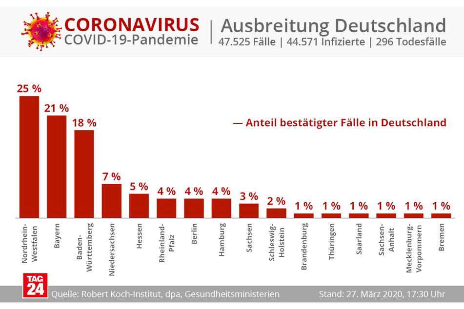 Der Anteil der bestätigten Fälle in Sachsen im Vergleich zu den anderen Bundesländern.