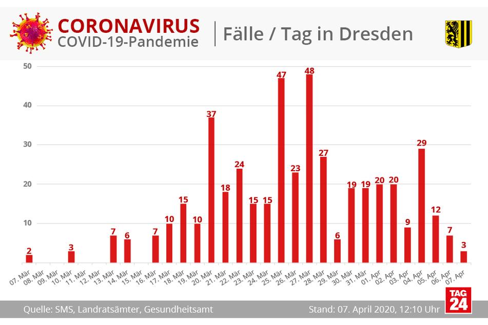 Die Verteilung der Fallzahlen in den vergangenen Wochen.