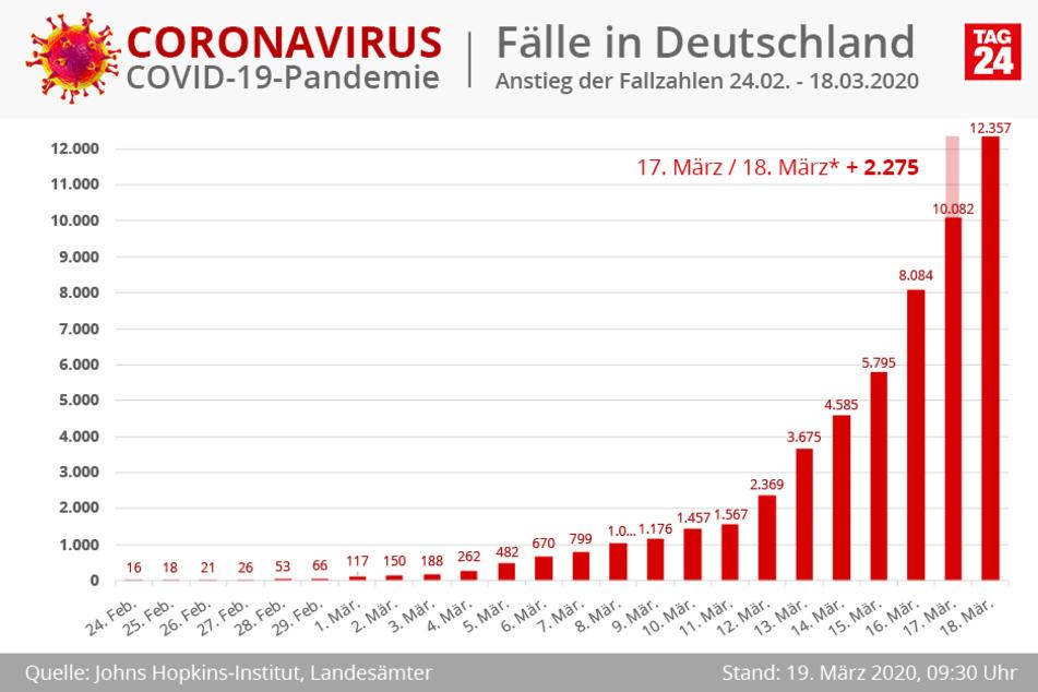 Mittlerweile über 12.000 Infizierte in Deutschland.