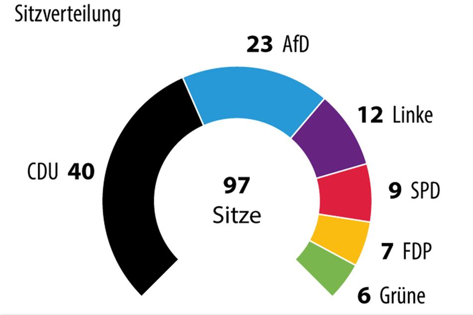 Mit 97 Abgeordneten sitzen im neuen Landtag zehn mehr als zuvor.