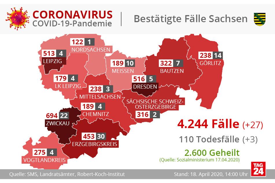 Die meisten bestätigten COVID-19-Fälle gibt es noch immer in Zwickau, gefolgt von Dresden und Leipzig.