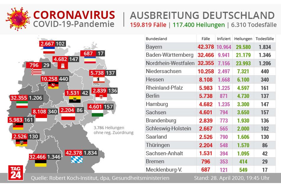 Die Verteilung der Corona-Fälle auf die Bundesländer.