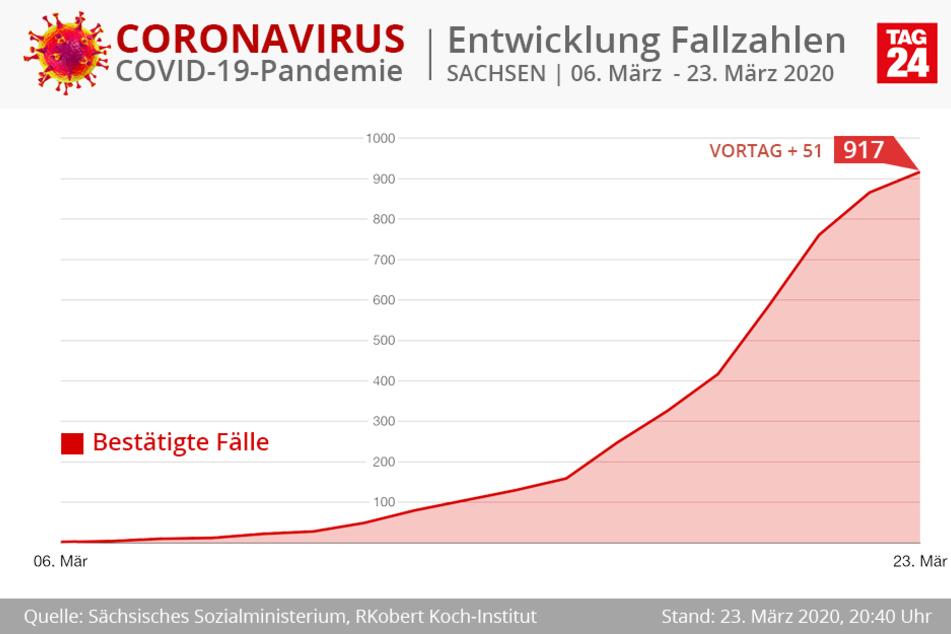 """In Sachsen gab es am Montag """"nur"""" 51 neue Corona-Fälle."""