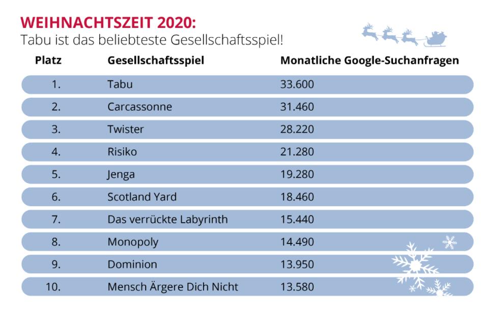 Die Top 10 der Gesellschaftsspiele in Deutschland laut Google-Suchanfragen.