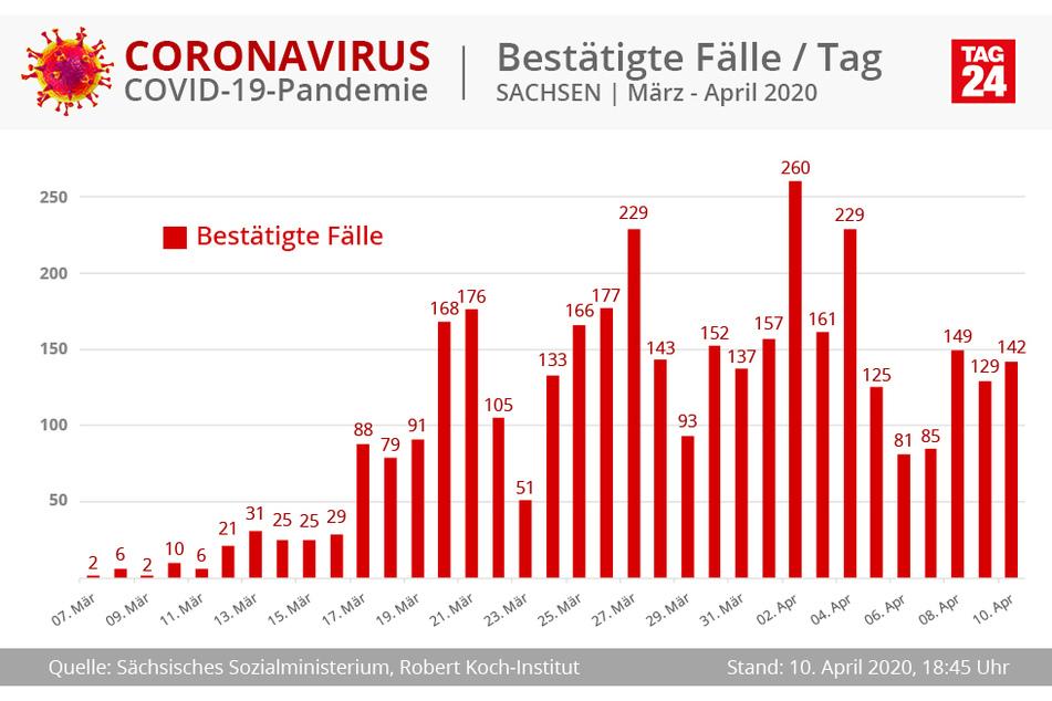 142 neue Coronavirus-Fälle kamen am heutigen Freitag bislang in Sachsen dazu.