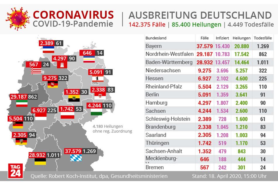 Die Ausbreitung des Coronavirus in Deutschland.