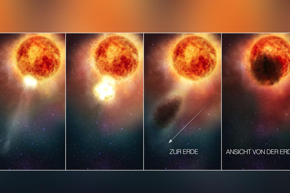 Eine Kombo veranschaulicht, wie der Rote Riese Beteigeuze eine große Menge heißes Material abstößt, dieses außerhalb des Sterns abkühlt und ihn dann als dunkle Wolke verdunkelt (künstlerische Darstellung).