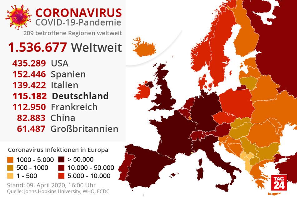 Weltweit haben noch immer die USA die meisten COVID-19-Infizierten. In Europa liegt Spanien nach wie vor an oberster Stelle mit den meisten Corona-Fällen.