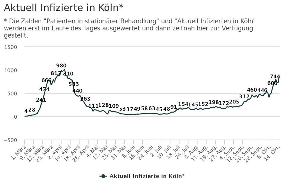 Die Werte der nachgewiesenen Infizierten-Zahlen in Köln mit Stand vom 14. Oktober 2020.