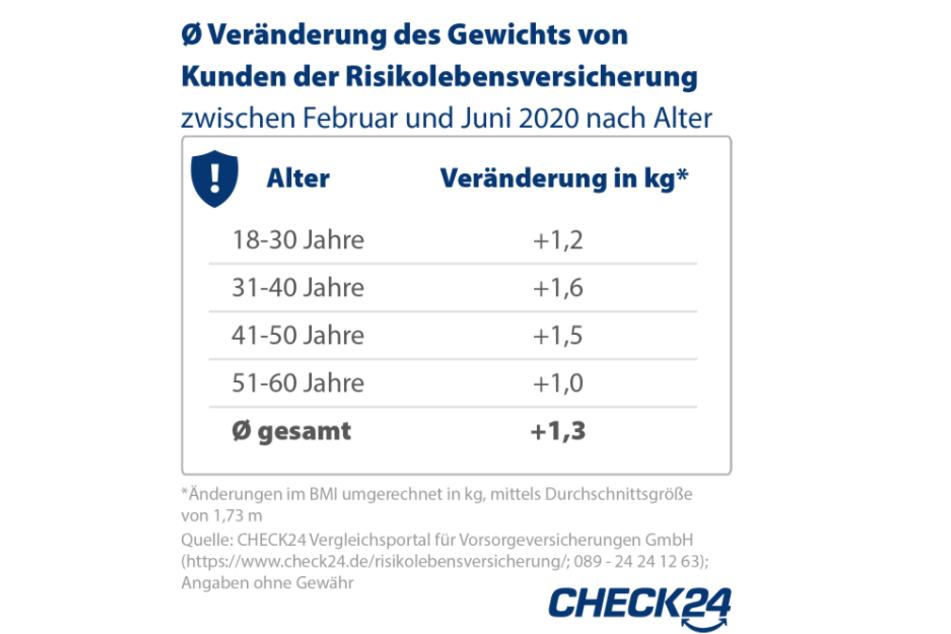 Die Grafik zeigt die Veränderung des Gewichts der Kunden zwischen Februar und Juni 2020.