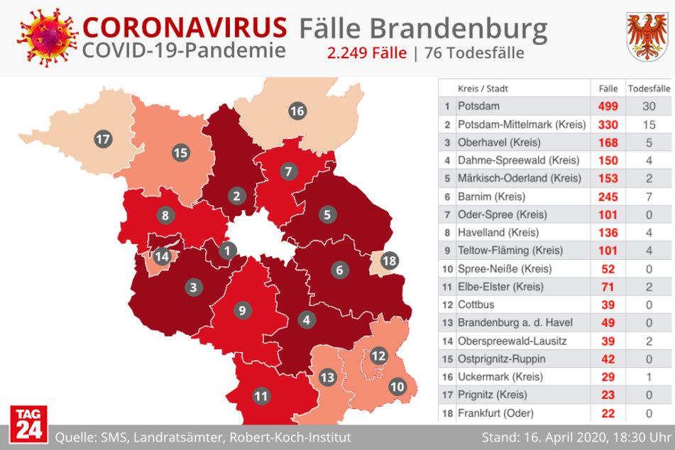 In Brandenburg sind offiziell 2249 Menschen erkrankt.