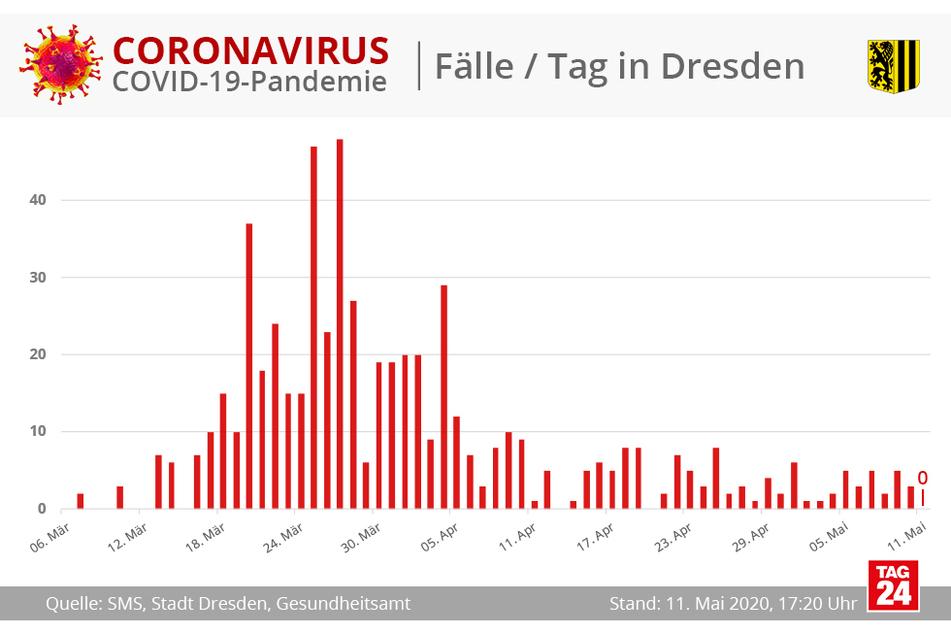Bislang sind für den heutigen Montag noch keine Neu-Infektionen zu vermelden.