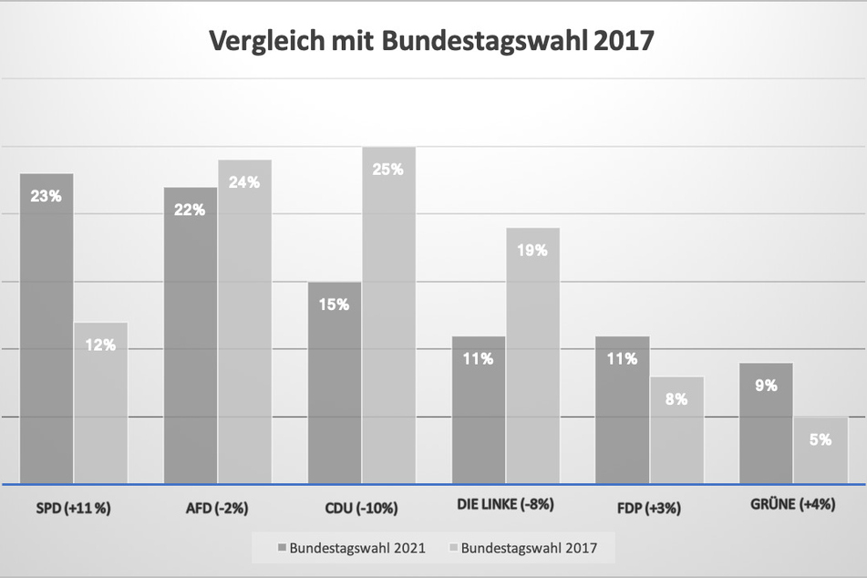 Der Vergleich: So wählte Chemnitz zur Bundestagswahl 2017 und 2021.