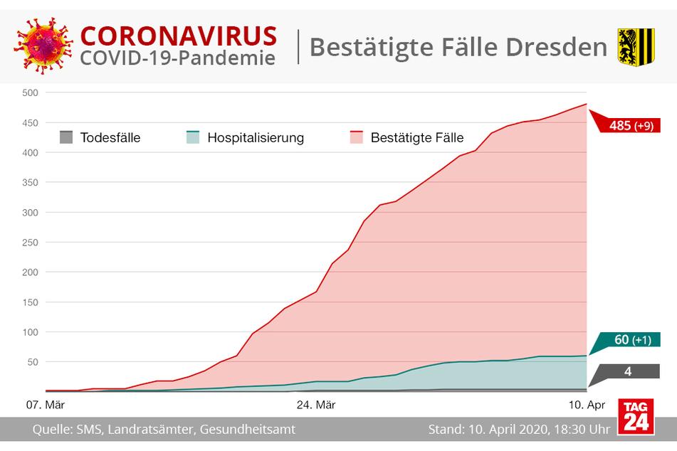 485 bestätigte Coronavirus-Fälle gibt es bisher in der Landeshauptstadt Dresden.