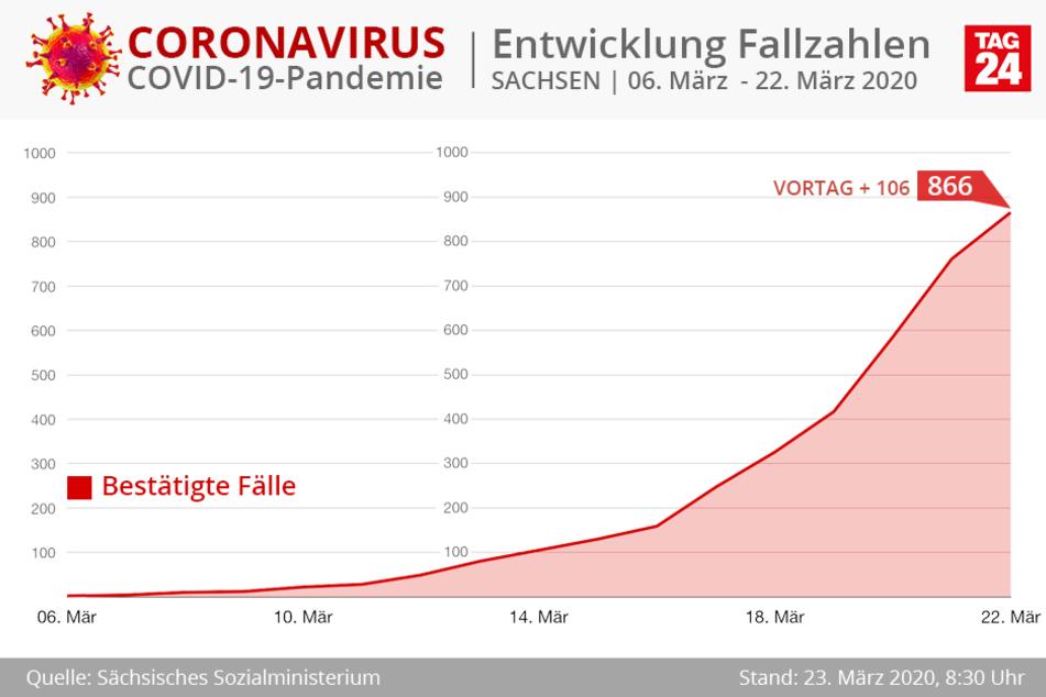 Die Kurve der Coronavirus-Erkrankungen im gesamten Freistaat.