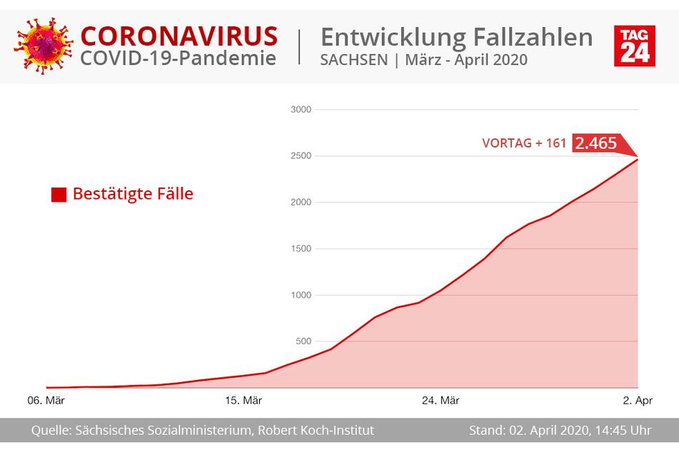 In Sachsen steigt die Kurve der mit dem Coronavirus Infizierten weiter an.