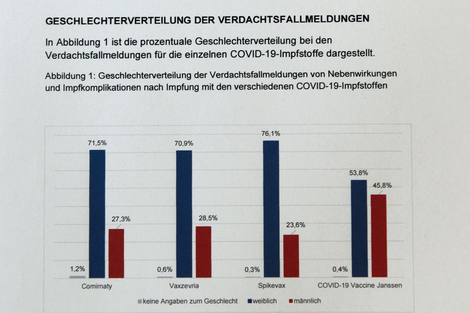 Die Grafik zeigt, dass                         mehr Frauen als Männer von gemeldeten                         Nebenwirkungen und Komplikationen betroffen                         waren.