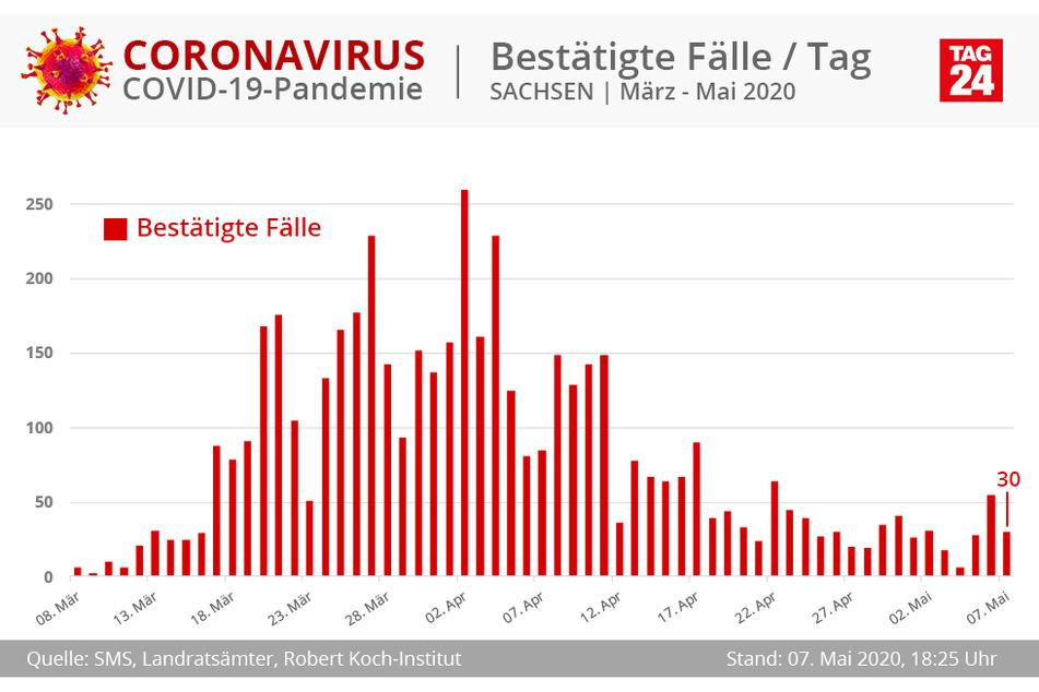 In Sachsen haben sich zuletzt 30 Menschen mit dem COVID-19-Virus infiziert.